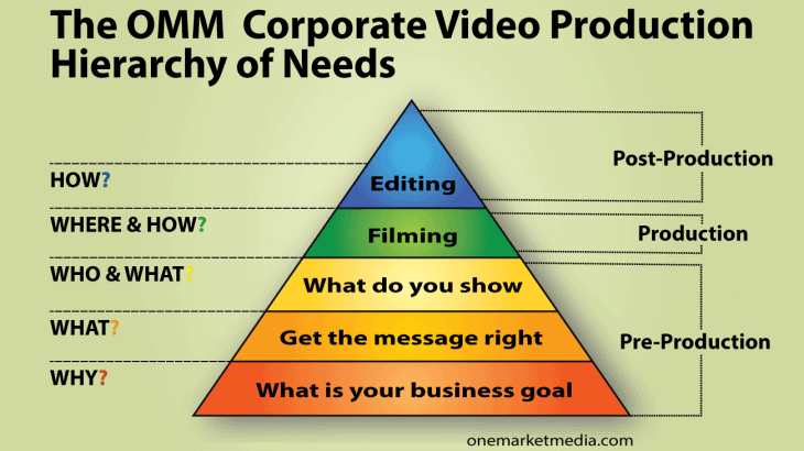 The-OMM-Video-Production-Hierarchy-of-Needs